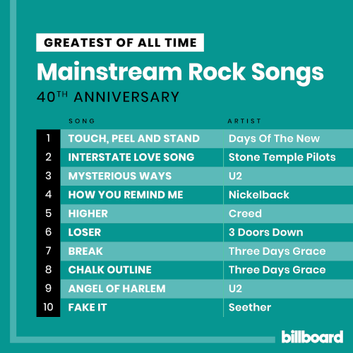 Various Performers - Billboard Greatest Of All Time Mainstream Rock Songs (2021)